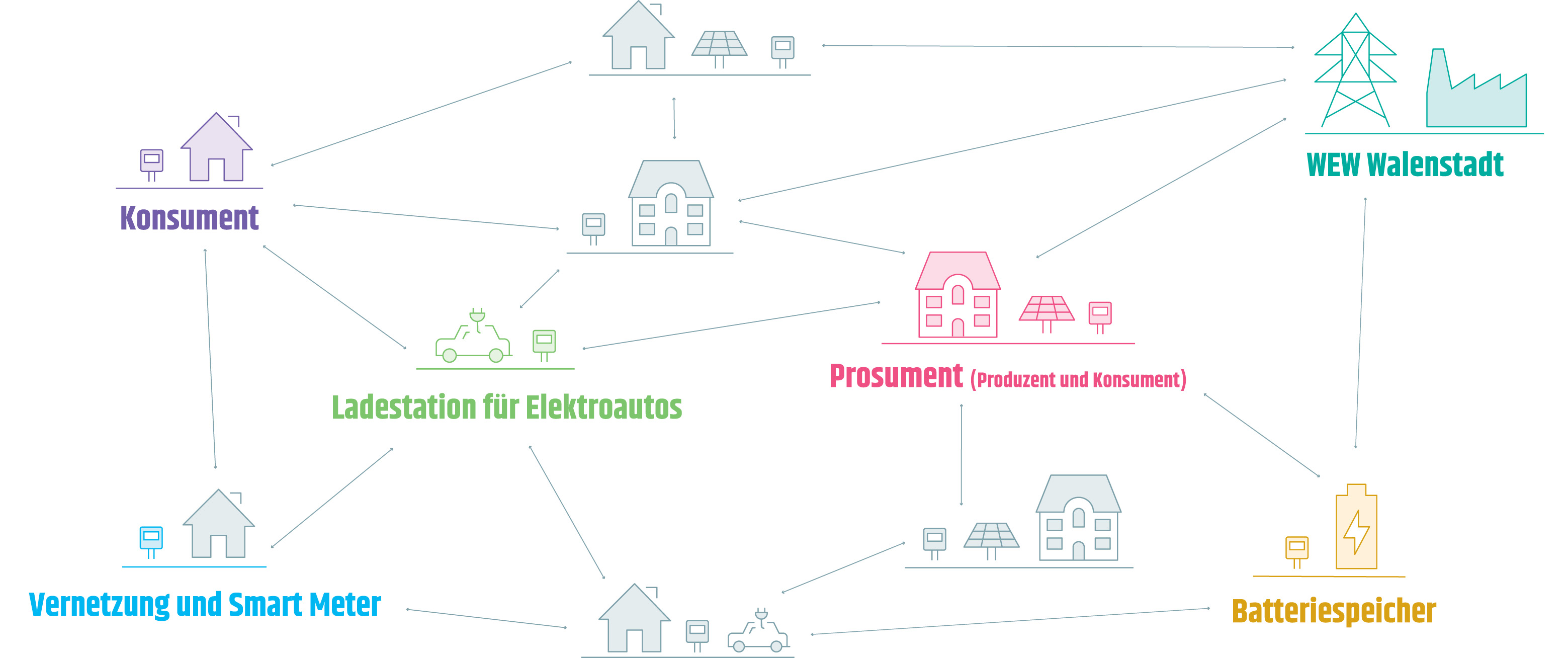 Infografik Quartierstrom